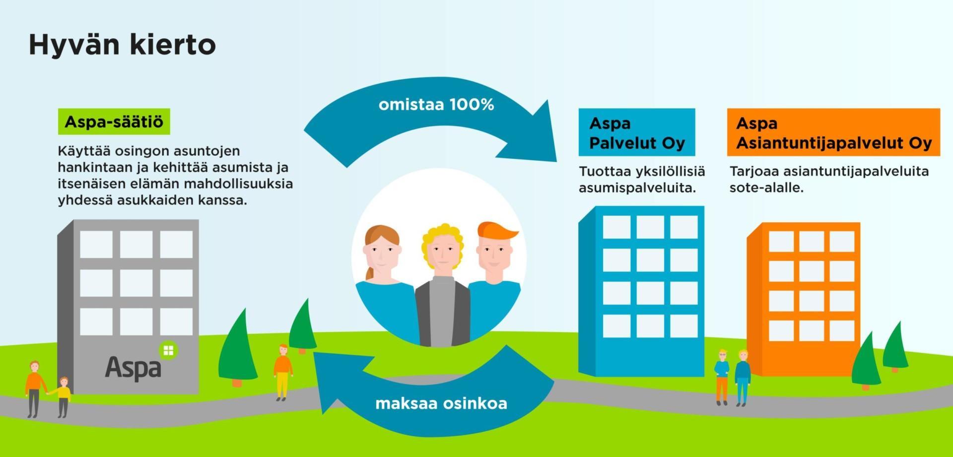 Hyvän kierto Aspassa. Aspa Palvelut Oy tuottaa yksilöllisiä asumispalveluja. Aspa Asiantuntijapalvelut Oy tarjoaa asiantuntijapalveluita sote-alalle. Molemmat yhtiöt maksavat osinkoa Aspa-säätiölle, joka käyttää osingon asuntojen hankintaan ja kehittää asumista ja itsenäisen elämän mahdollisuuksia yhdessä asukkaiden kanssa. Aspa-säätiö omistaa Aspa Palvelut Oy:n ja Aspa Asiantuntijapalvelut Oy:n sataprosenttisesti.