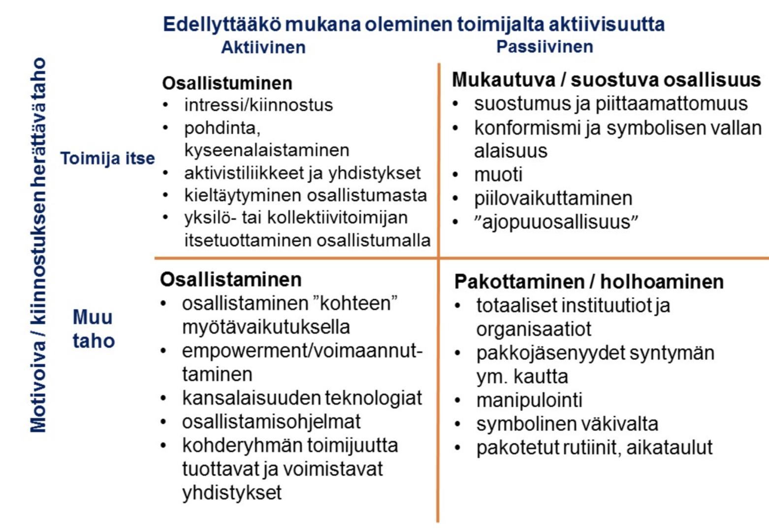 Osallisuuden eri tyypit: Osallistaminen, mukautuva/suostuva osallisuus, pakottaminen/holhoaminen.