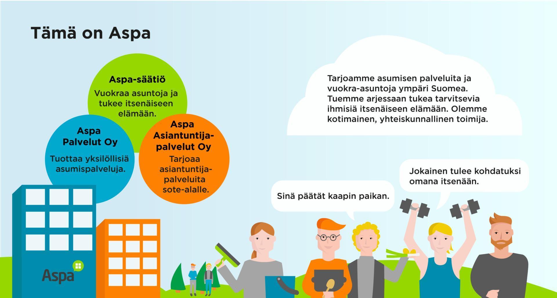 Tämä on Aspa: Aspa-säätiö, Aspa Palvelut Oy, Aspa Asiantuntijapalvelut Oy. Aspa-säätiö vuokraa asuntoja ja tukee itsenäiseen elämään. Aspa Palvelut Oy tuottaa yksilöllisiä asumispalveluja. Aspa Asiantuntijapalvelut Oy tarjoaa asiantuntijapalveluita sote-alalle.  Tarjoamme asumisen palveluita ja vuokra-asuntoja ympäri Suomen. Tuemme arjessaan tukea tarvitsevia ihmisiä itsenäiseen elämään. Olemme kotimainen, yhteiskunnallinen toimija. Meillä jokainen tulee kohdatuksi omana itsenään.